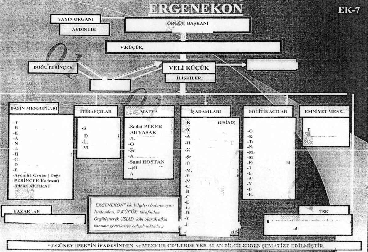 Un organigramma dei presunti golpisti